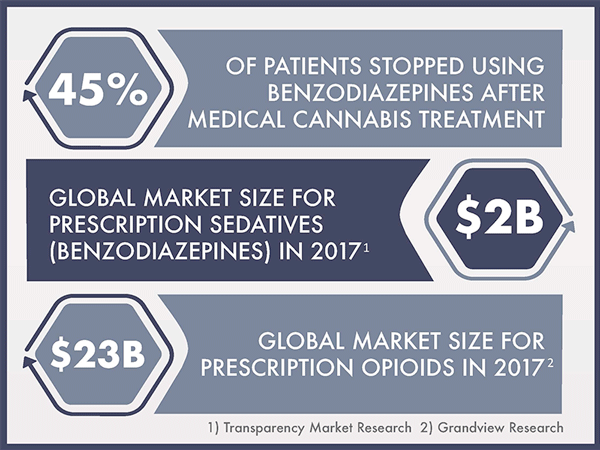 Aleafia Health Study Indicates 45% of Patients End Benzodiazepine Use Following Medical Cannabis Treatment